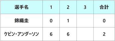 ツアーファイナル2018 錦織圭 ラウンドロビン2