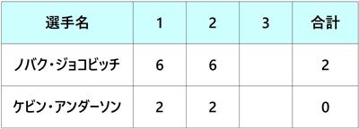 ツアーファイナル2018 準決勝2