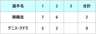 ブリスベン国際2019 錦織圭 2回戦