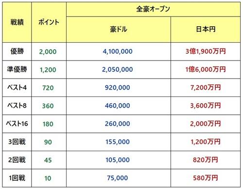 全豪オープン2019 賞金