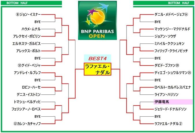 パリバオープン2019 ドロー表4