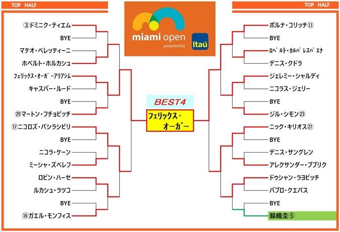マイアミオープン2019 ドロー表2
