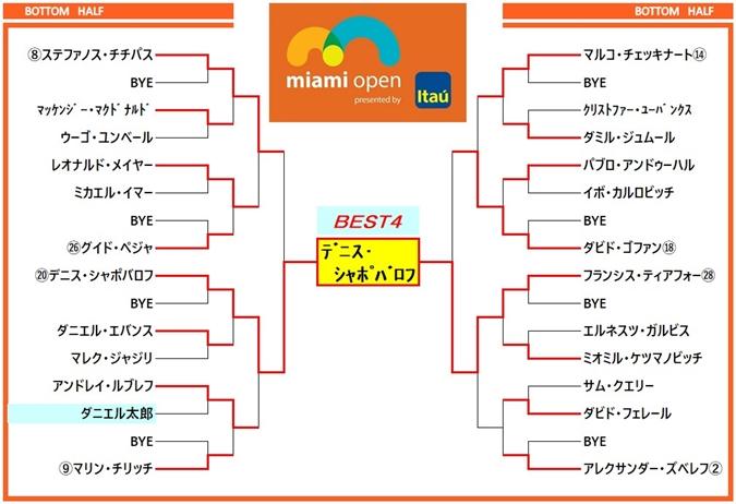 マイアミオープン2019 ドロー表4