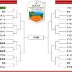 錦織圭 モンテカルロ・マスターズ2019 ドロートーナメント表!放送予定 出場選手!