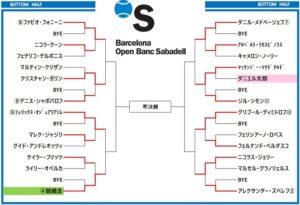 バルセロナ・オープン2019 ドロー表2