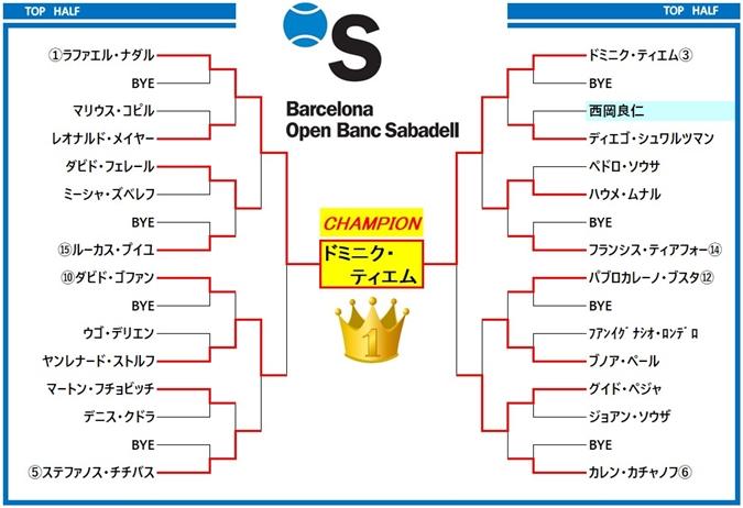 バルセロナ・オープン2019 ドロー表1
