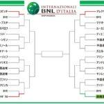 【錦織圭】BNLイタリア国際テニス2019 ドロートーナメント表!放送予定 出場選手!