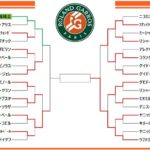 【錦織圭】全仏オープンテニス2019 ドロートーナメント表!放送予定 試合日程!