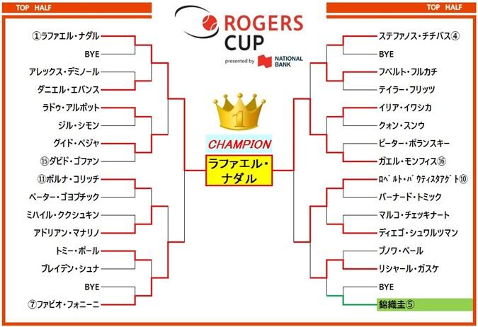 ロジャーズカップ2019 ドロー表1