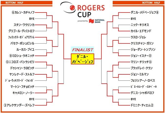 ロジャーズカップ2019 ドロー表2