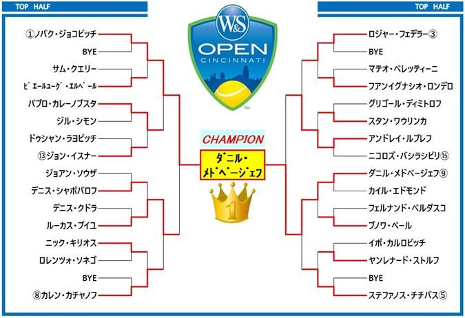 ウエスタン&サザンオープン2019 ドロー表1