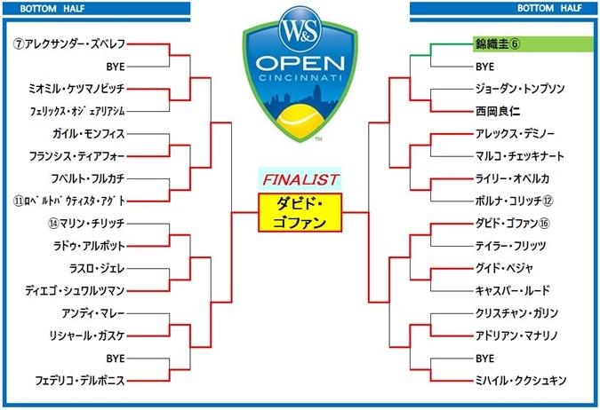 ウエスタン&サザンオープン2019 ドロー表2