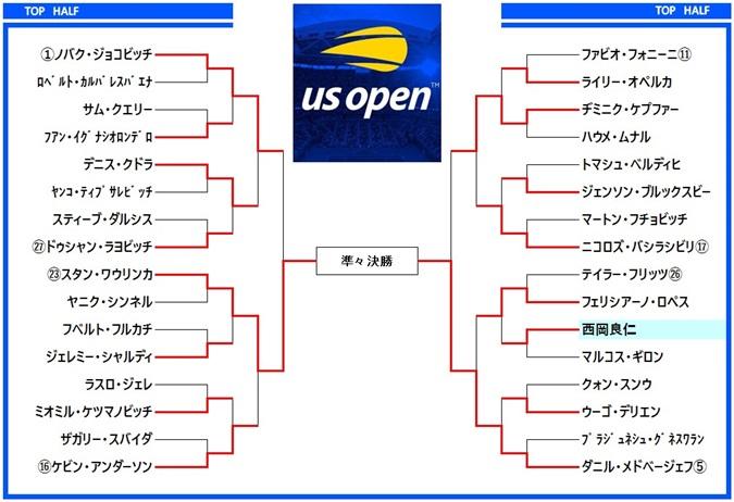 全米オープンテニス2019 ドロー表1