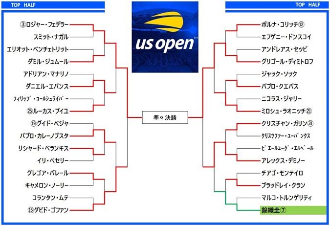 全米オープンテニス2019 ドロー表2