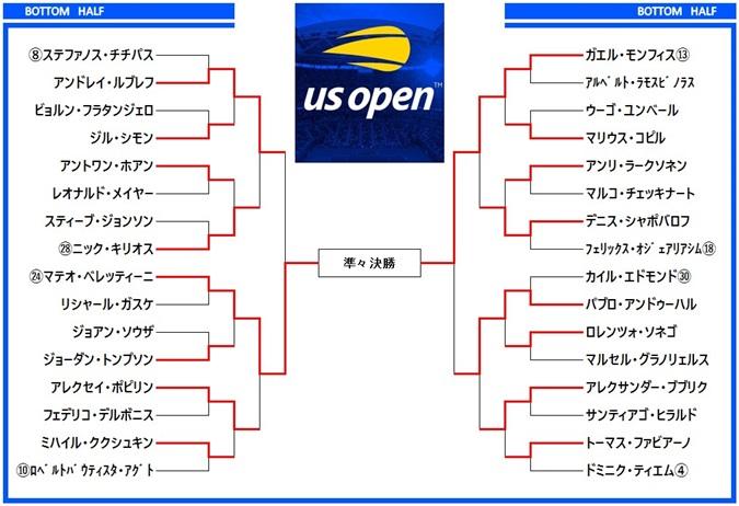 全米オープンテニス2019 ドロー表3