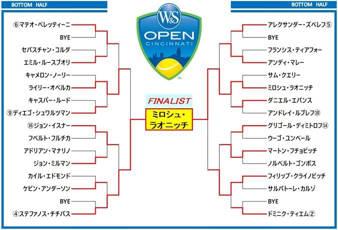 W&Sオープン2020 ドロー表2