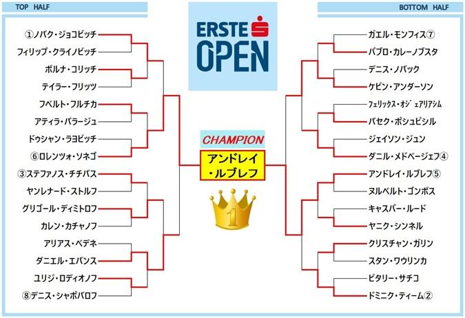 エルステバンクオープン2020 ドロー表