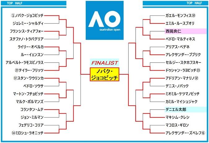 ausopen2021 draw1