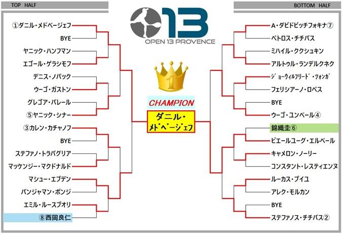 OPEN13 draw
