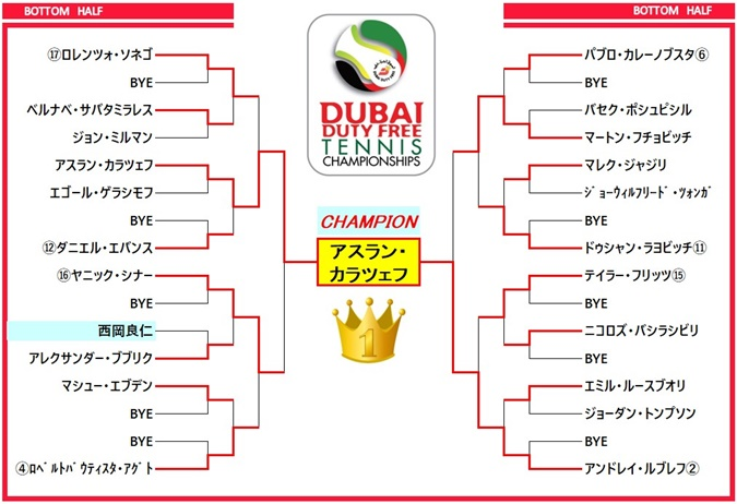 dubai2021 draw1
