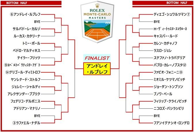 Monte-Carlo draw2