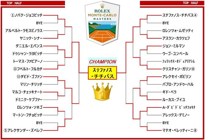 Monte-Carlo draw1