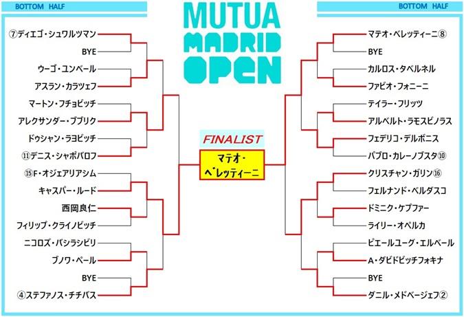 madrid2021 draw2