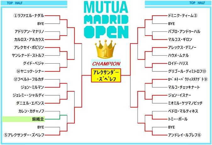 madrid2021 draw1