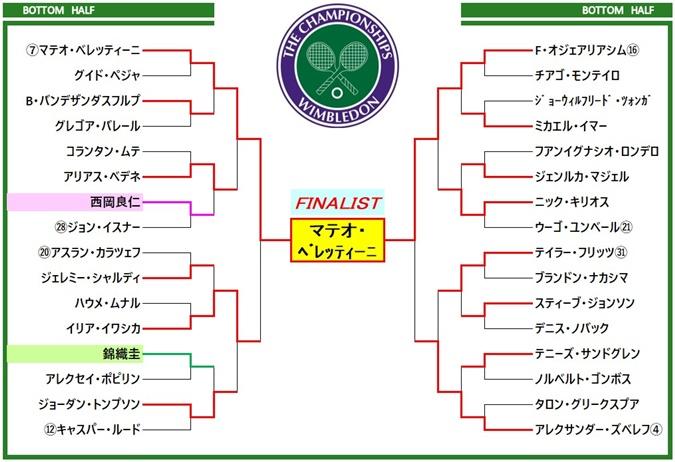 wimbledon2021 draw3