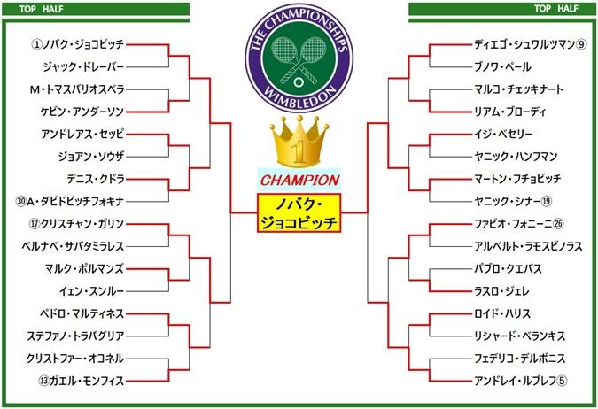 wimbledon2021 draw1