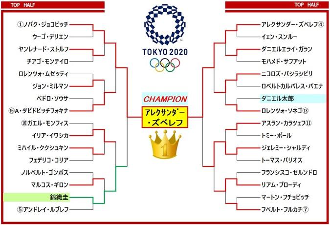 TOKYO2020 ドロー表1