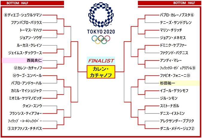 TOKYO2020 ドロー表2