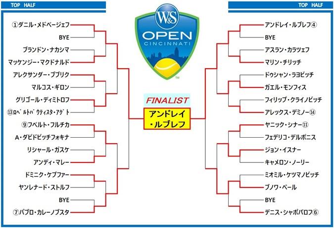 w&sopen2021 draw1